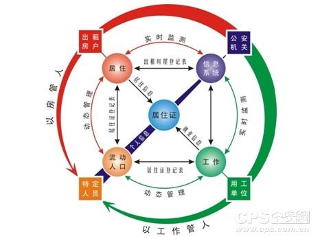 新疆流动人口平台_全新疆配齐 合众思壮流动人口管理平台